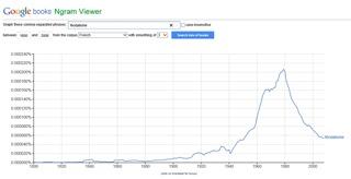 Image 12: courbe de fréquence du mot «féodalisme» entre 1800 et 2000, corpus «French»