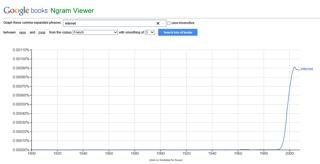 Image 7: courbe de fréquence du mot «Internet» entre 1800 et 2000, corpus «French»